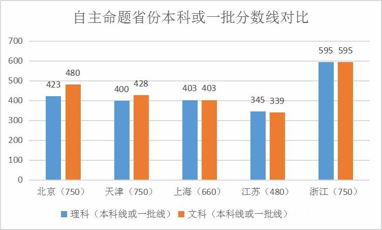 来了!2019年31省高考分数线大汇总!对比分析谁分更高?