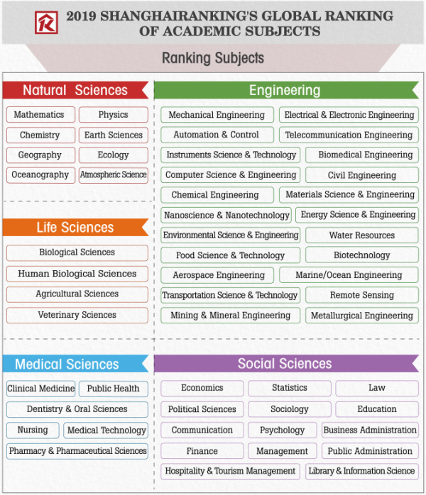 2019年软科世界一流学科排名——工程22学科汇总