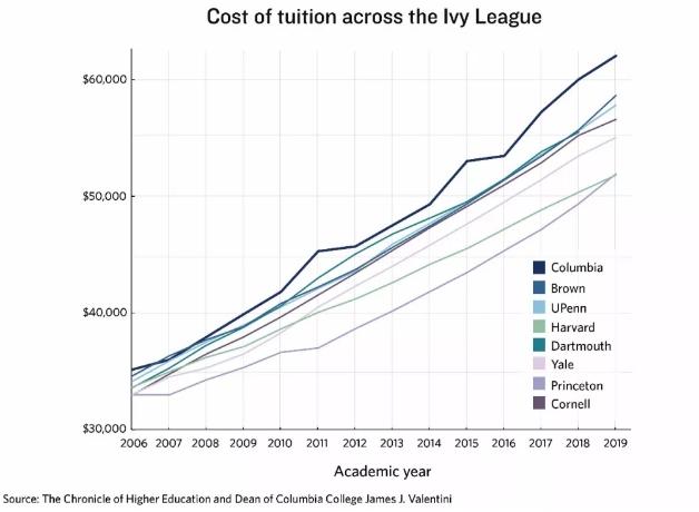 藤校学费涨幅对比