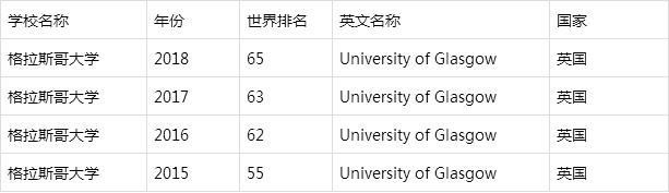 2019年英国格拉斯哥大学入学申请再次更新
