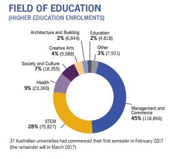 高考后如何成功留学澳洲 这份秘籍你需要掌握!