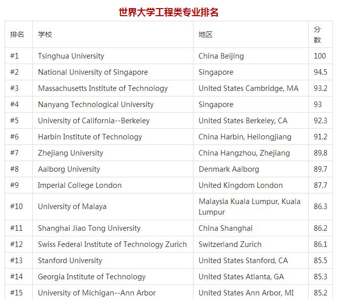 工程专业排名.png