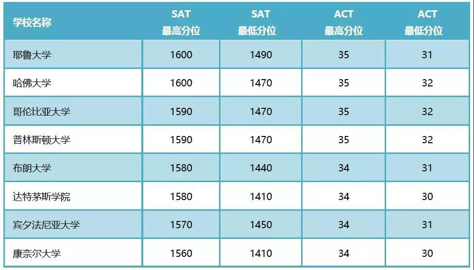 常春藤名校录取的SAT、ACT最高分位和最低分位.jpg