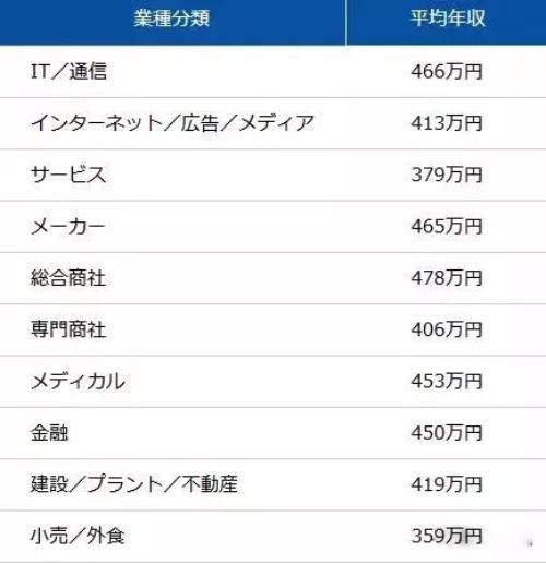 日本不同专业收入2.png