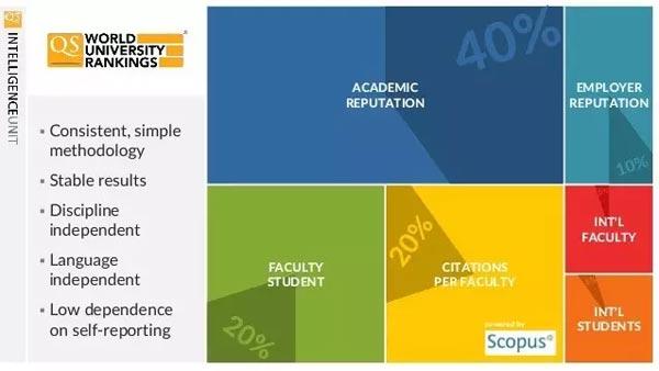 QS排名,世界大学排名,香港大学排名,香港院校排名