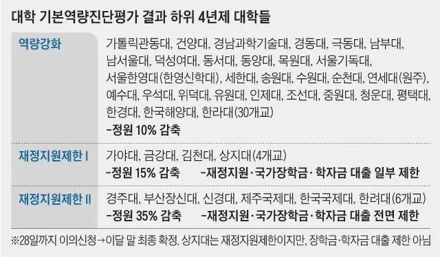 《朝鮮日報》公布的評價中排在下游36%范圍內的4年制大學.jpg