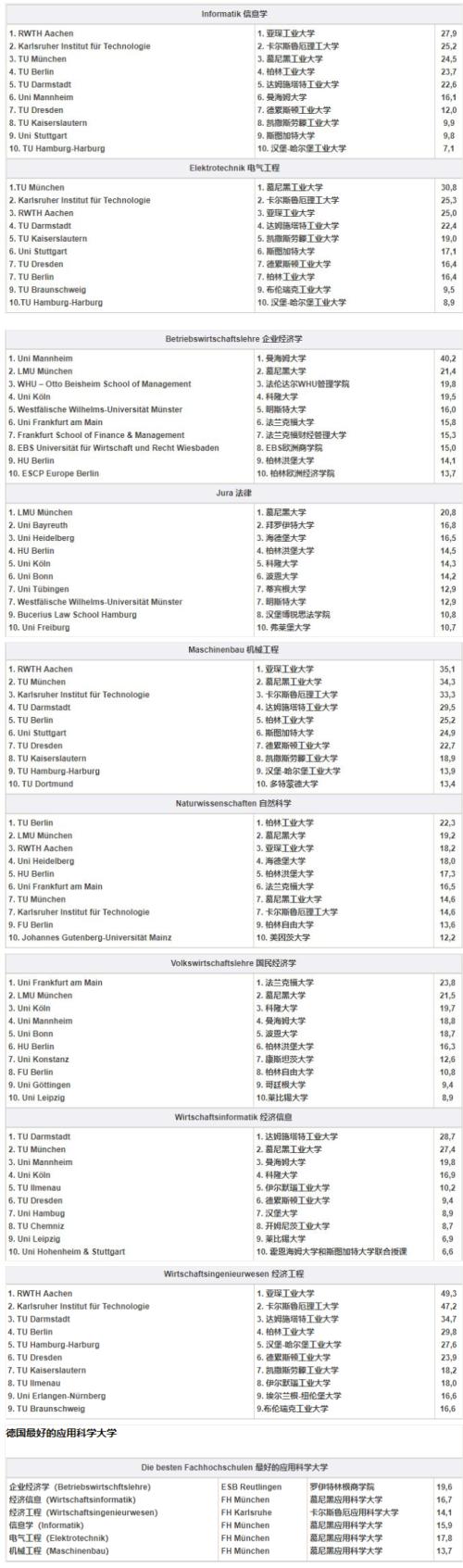 经济周刊发布的专业优势院校