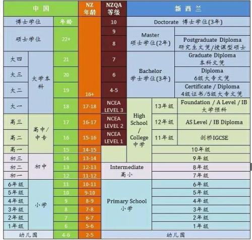 中国与新西兰教育对比.jpg