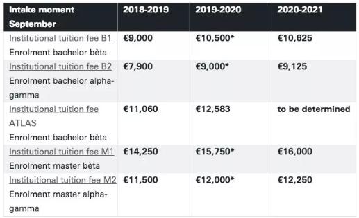 荷兰留学:为什么你也要涨学费?给个理由吧!否则……
