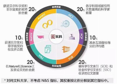 """""""四大金刚""""世界大学排名全已揭晓,且看2018哪些大学在""""笑傲江湖""""?"""