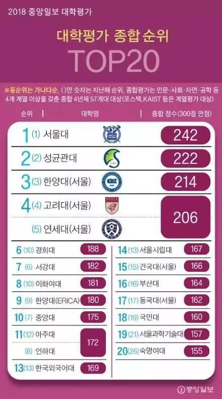 2018《中央日报》韩国大学综合排名揭晓,有你的梦校吗?