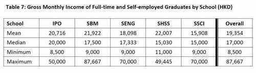 天了噜!香港科技大学毕业生起薪9万?