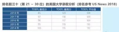大数据来告诉你中国学生进入美国top30名校需要多高的成绩