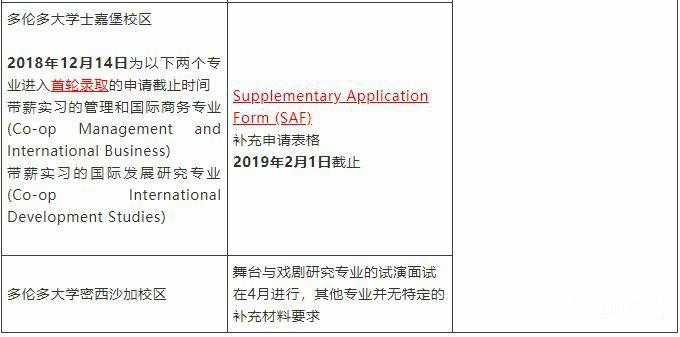 总结贴!加拿大安省名校2019年秋季入学本科申请截止日期