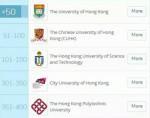 总结!2019年QS世界大学学科排名之香港篇(内含43个专业排名)