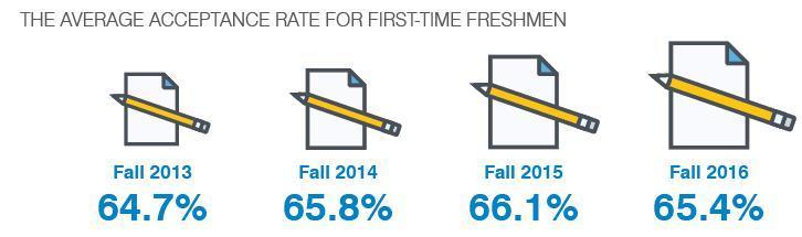 2018美国大学最新招生趋势:招生官更喜欢这样的学生