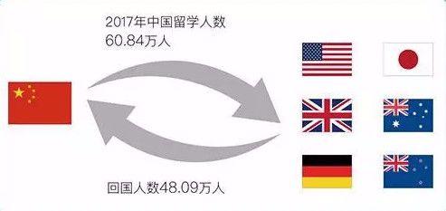 """""""英国海归硕就牛啊?我们只要985、211、国外Top100..."""""""