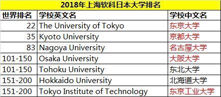 日本五大院校实力彪悍,研究生录取要求来一波?
