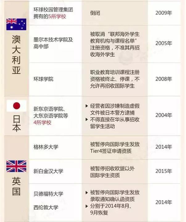 教育部发布留学黑名单,这16个国家88所院校坚决不能去