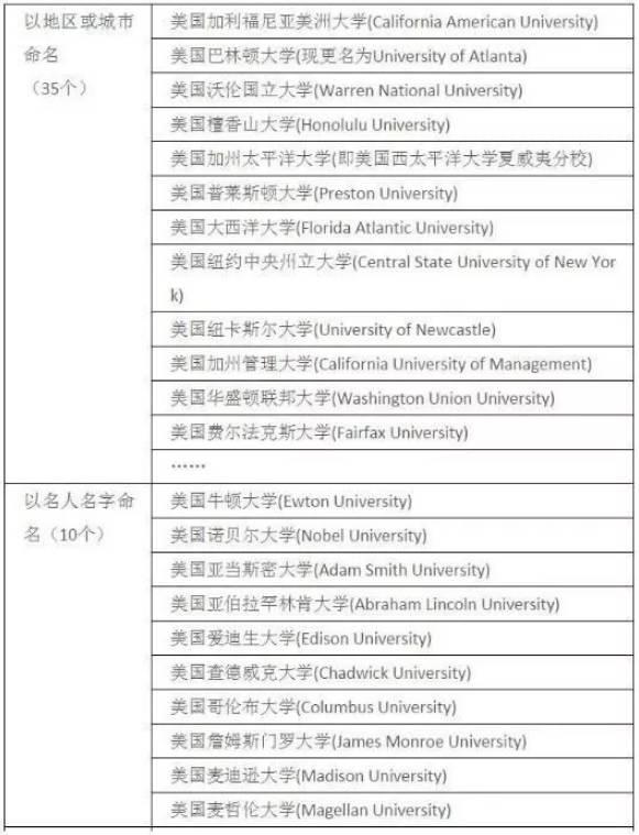 被教育部承认的美国大学名单 VS 被教育部披露的美国野鸡大学名单