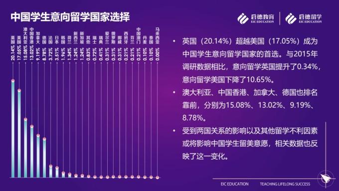 2019中国学生留学意向调查报告:英国超过美国,成为留学首选国家!
