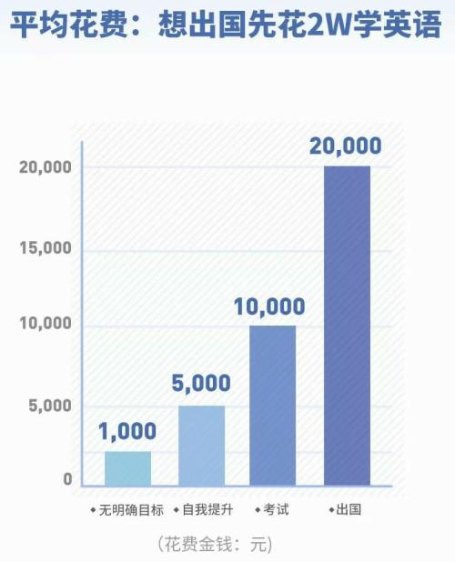 2019《当代国人英语学习调研报告》:雅思6.5平均月薪1.5W!