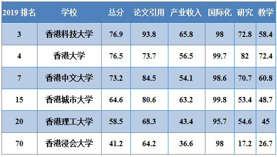 2019年泰晤士高等教育亚洲大学榜单!中国领跑,清华登顶!