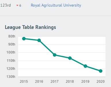 2020年英国完全大学榜单:巴斯挺近10强!莱斯特、白金汉暴跌!