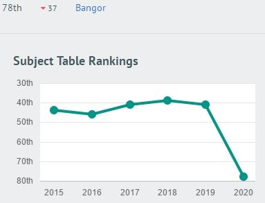 2020年CUG英国研究生会计和财务专业排名:格拉斯哥成功登顶!