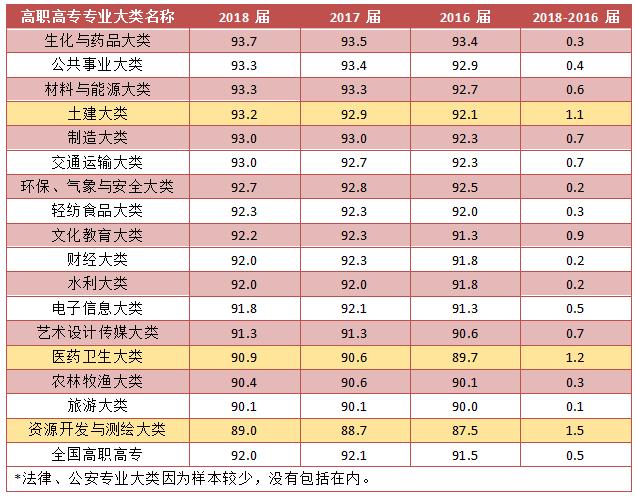 2019年中国大学生就业报告:红黄牌专业披露,本科就业率五连降!