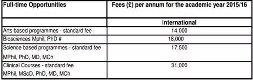 去英国读博士PhD,到底需要多少费用?