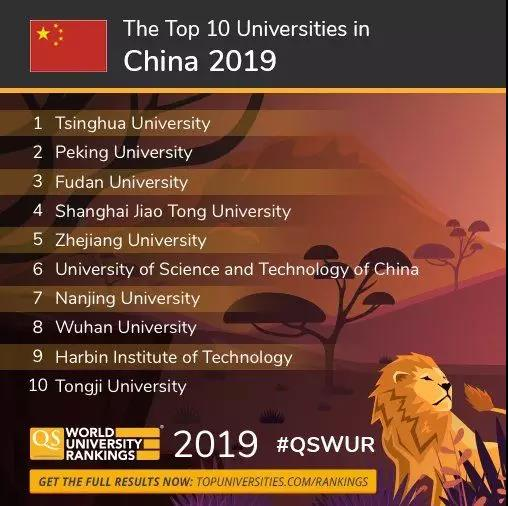 2020年QS世界大学排名出炉,MIT8年连胜,清北表现非凡!