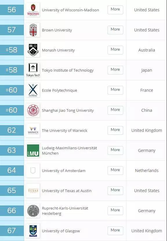 2020年QS世界大学排名火热出炉