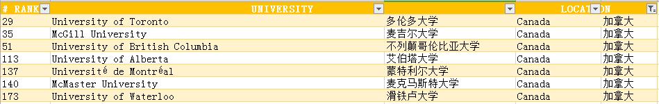 2020年QS世界大学:MIT世界第一,NTU/NUS并列亚洲第一,清华创新高!