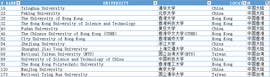 2020年QS世界大学排名:MIT世界第一,NTU亚洲第一,清华中国第一!