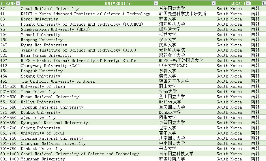 """2020年QS世界大学-亚洲榜解析:中日韩""""三分天下"""",新加坡拔得头筹!"""