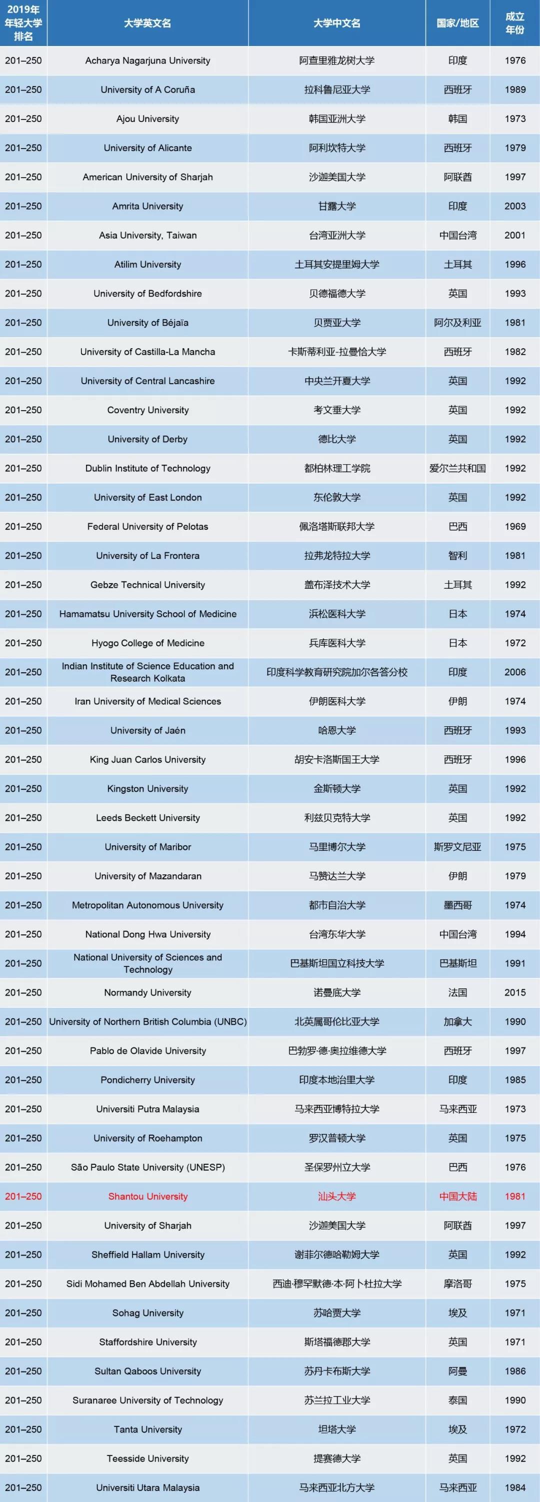 2019年THE世界最年轻大学排名发布,香港科技大学稳坐一哥!