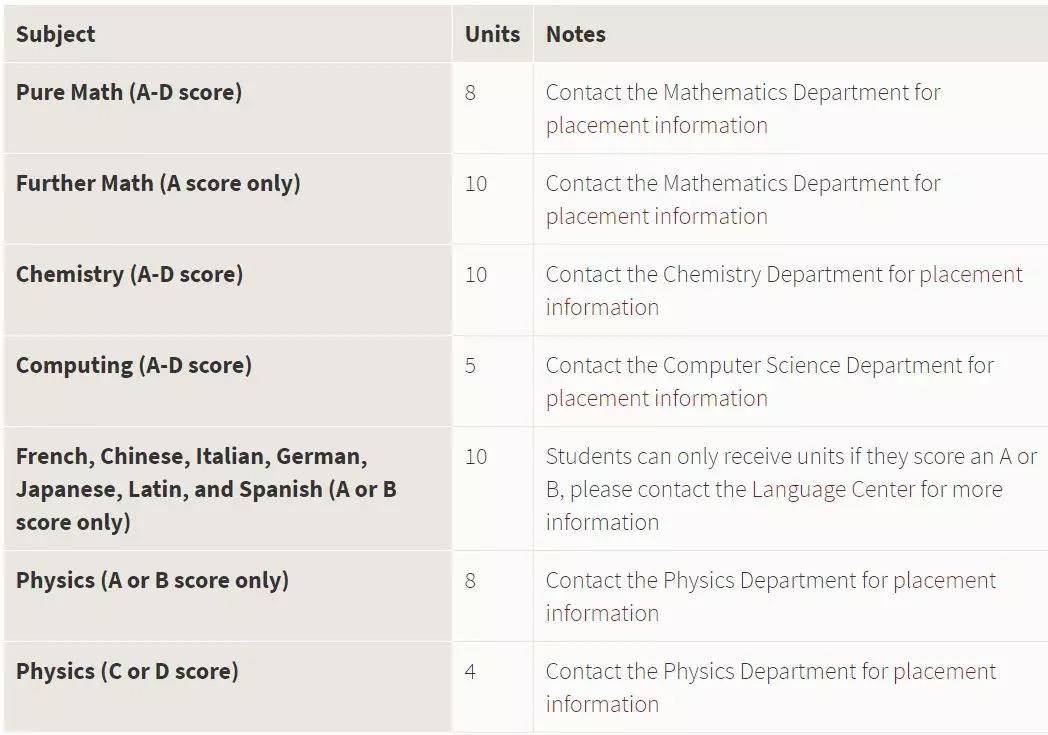 2020年QS榜单中接受A-level成绩的top100美国大学
