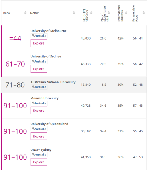 澳州留学:最受男/女生欢迎、国际生最多的澳州大学是which?
