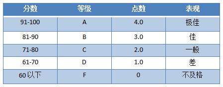 美國大學要求的GPA 3.5大概是平均分多少分?