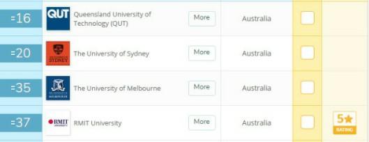 """澳洲留學:哪些大學""""漲勢穩定""""前途光明?QS排名十年分析!"""
