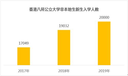 """启德2019亚洲高校录取数据:中国香港最受欢迎,日本最""""高冷""""?"""