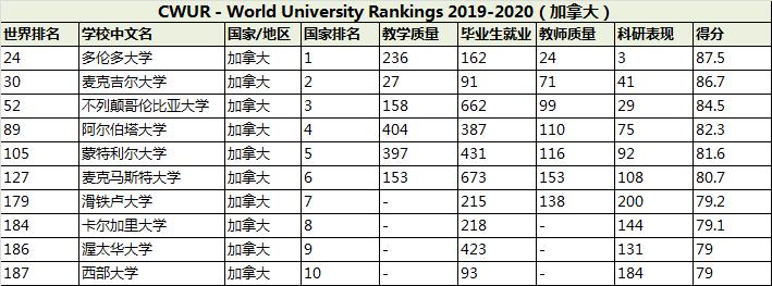 加拿大大学排名