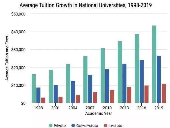 美国大学留学费用上涨,一年花费半套房!