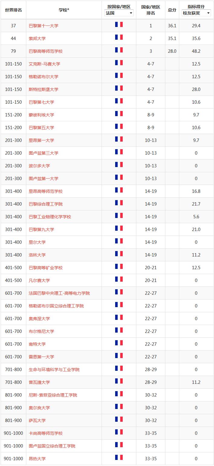 2019年ARWU軟科世界大學學術排名——法國大學