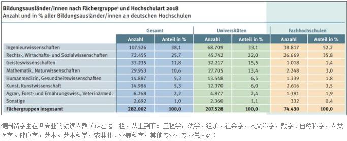 德国留学吸引你的只有学费全免吗?