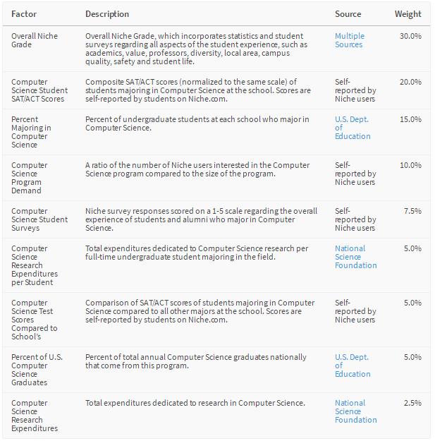 2020年Niche美国大学计算机专业TOP 30(附SAT/ACT/录取率数据)