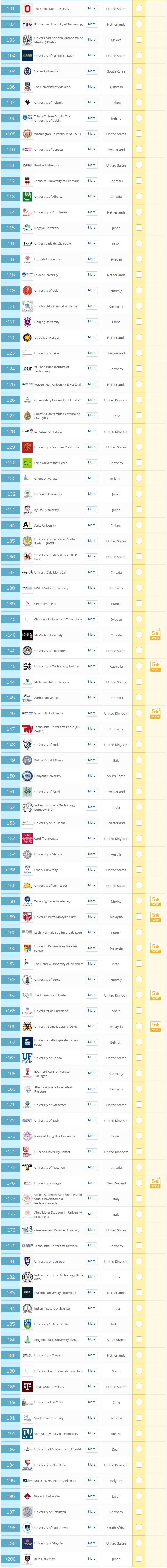 2020年世界大学最新qs排名!MIT8年稳坐冠军宝座!(完整版)