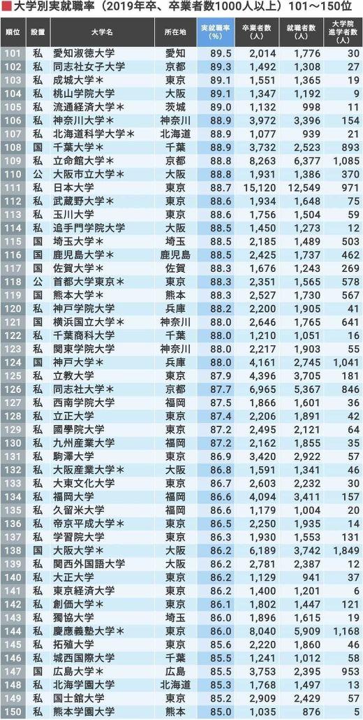 2019年日本文部科学省公布大学就业率