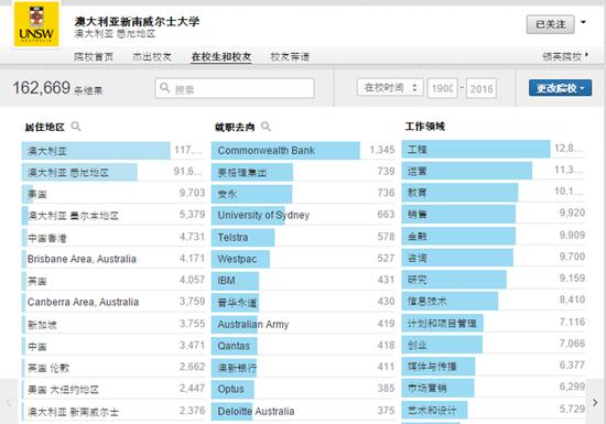 悉尼大学在中国(包括中国香港)的校友人数6198人(图片截至Linkedin).png